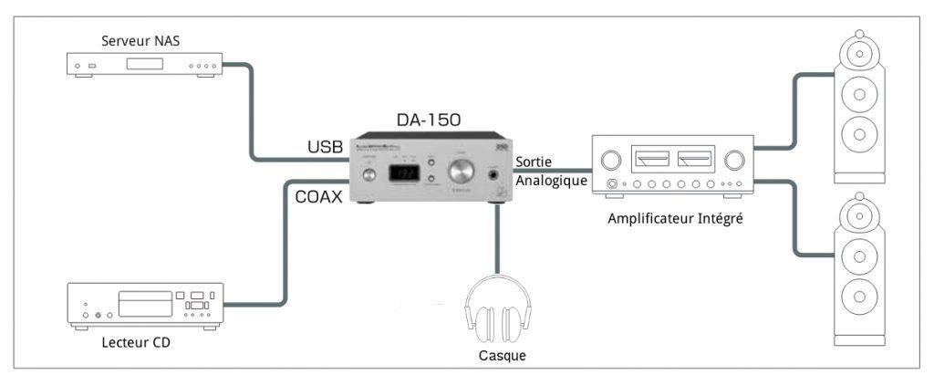 Configuration Installation-2