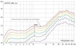 Townshend Maximum Supertweeter - réponse en fréquence