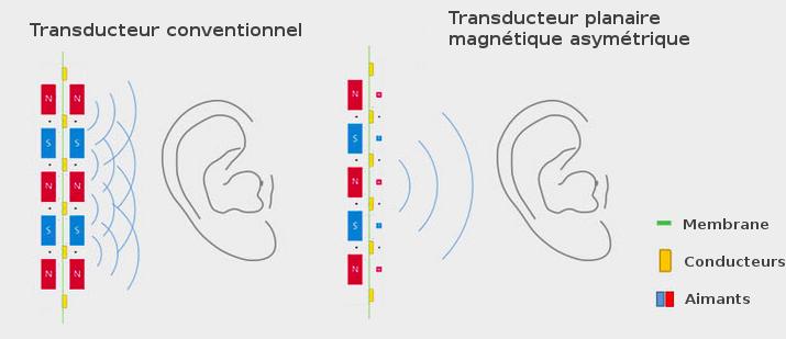 Transducteurs magnétiques planaires asymétriques Hifiman HE-1000 V2